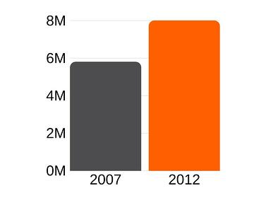 Number of Minority-Owned Businesses Graph