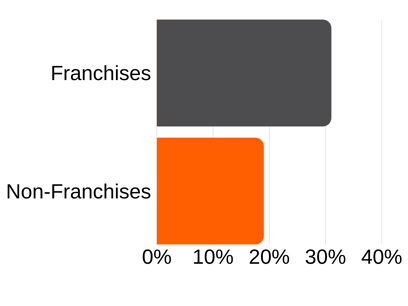 Franchise % Owned By Minorities Graphs